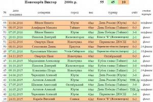 BoxRec В.Пономарёв